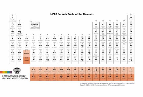 tabla periodica2016