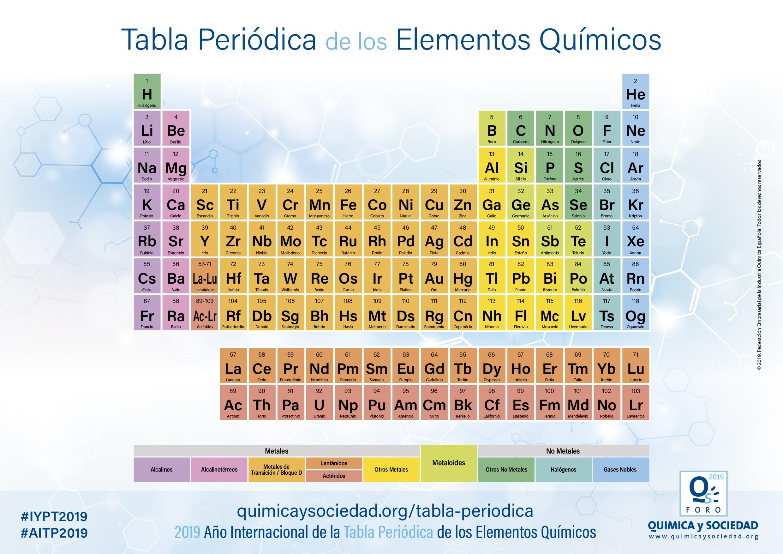 Resultat d'imatges de la tabla periodica